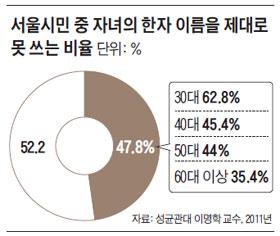 서울시민 중 자녀의 한자 이름을 제대로 못 쓰는 비율.