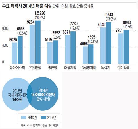 주요 제약사 2014년 매출 예상.