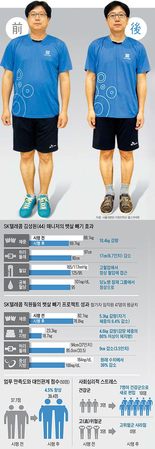 SK텔레콤 김성원 매니저의 뱃살 빼기 효과 정리 그래픽