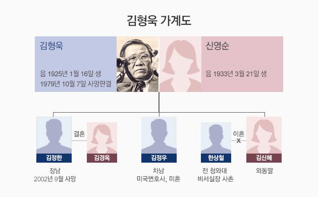 김형욱 전 중앙정보부장, YH사건 장용호 사장과 미국 남부 큰 목장 공동소유
