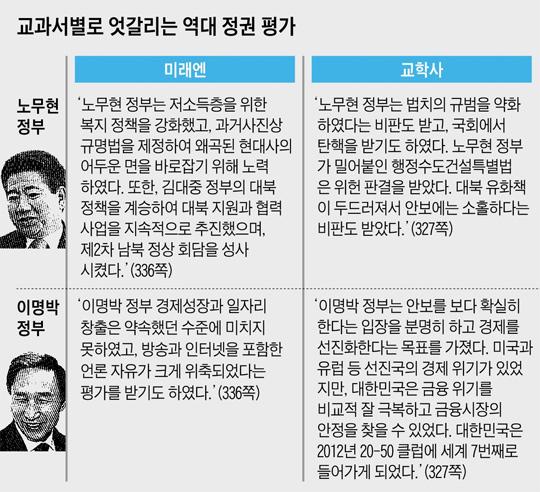 교과서별로 엇갈리는 역대 정권 평가 비교 표
