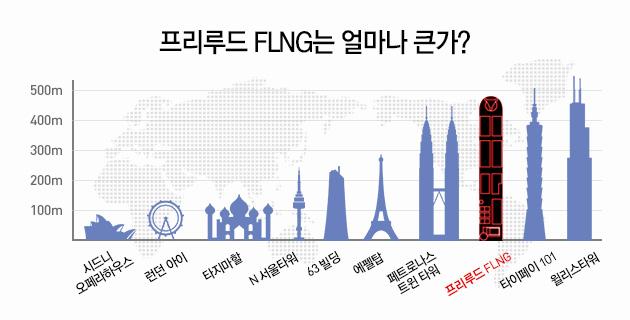 한국인이 만든 인류역사상 가장 큰  배