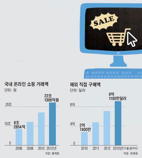 국내 온라인 쇼핑 거래액. 해외 직접 구매액.