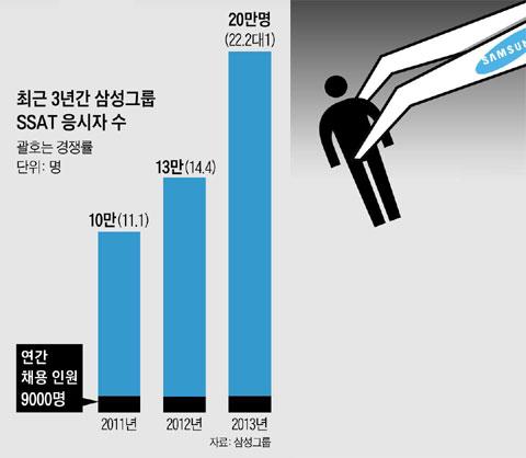 최근 3년간 삼성그룹 SSAT 응시자 수.