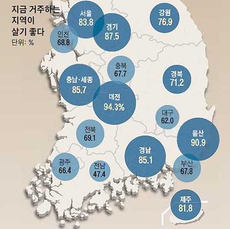 지금 거주하는 지역이 살기 좋은가 여론조사 결과 그래프
