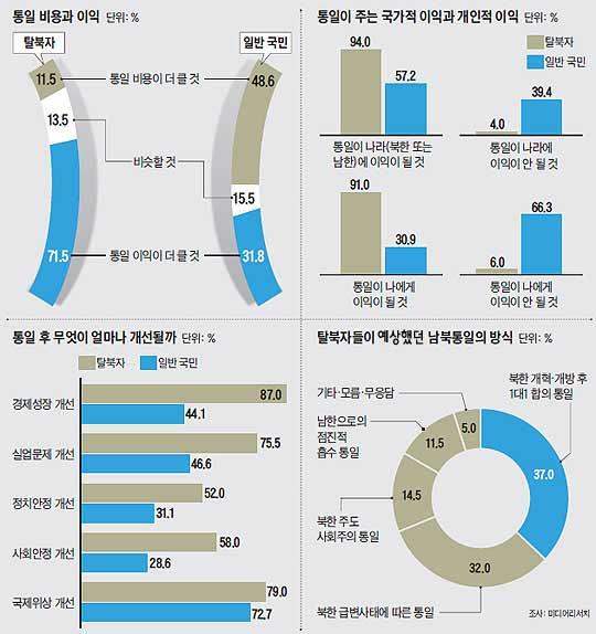 통일 비용과 이익, 통일이 주는 국가적 이익과 개인적 이익에 대한 여론조사 결과 그래프