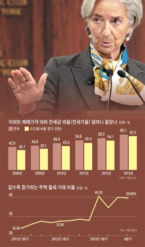 라가르드IMF 총재. 아파트 매매가격 전세금 비율(전세가율) 얼마나 올랐나. 갈수록 증가하는 주택 월세 거래 비율.