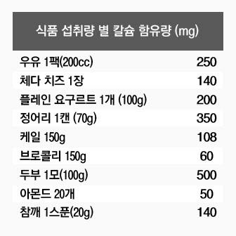 한국인의 75% 우유 유당 분해 못해...우유 보다 더 좋은 음식 많다