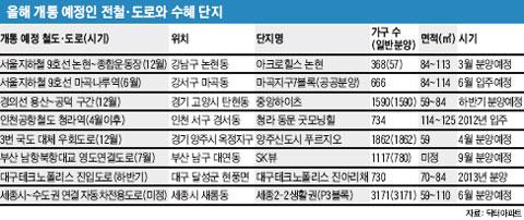 올해 개통 예정인 전철·도로와 수혜 단지 표