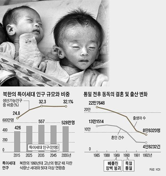 (위 사진)2011년 5월 독일 구호단체가 북한 해주의 한 탁아소에서 촬영한 아이들의 모습