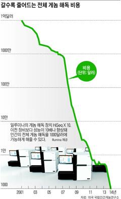 [그래픽] 갈수록 줄어드는 전체 게놈 해독 비용