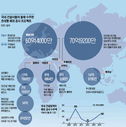 국내 건설사들이 올해 수주한 초대형 해외 공사 프로젝트와 수주액 그래픽
