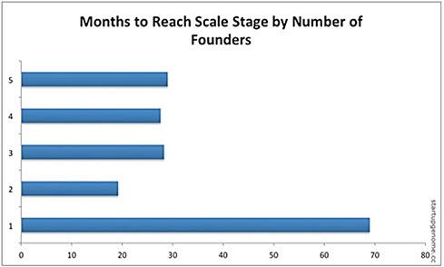 정보기술(IT) 미디어 벤처기업 비석세스의 연구 자료에 따르면 여러 명이 힘을 합쳐 창업한 경우가 1인 창업 사례보다 효율성 면에서 월등한 것으로 나타났다. /비석세스 제공