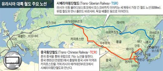 유라시아 대륙 철도 주요 노선.