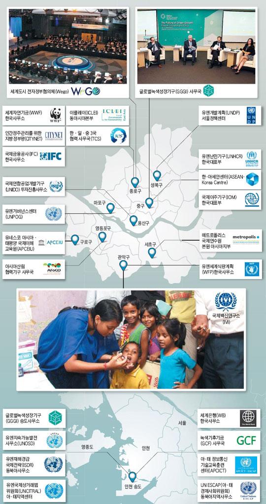 서울·인천 국제기구 현황