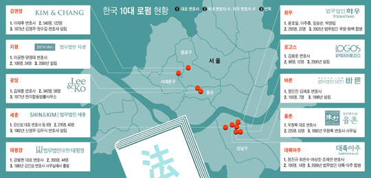 [그래픽] 한국 10대 로펌 현황