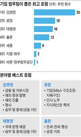 [그래픽] 기업 법무팀이 뽑은 최고 로펌 / 분야별 베스트 로펌