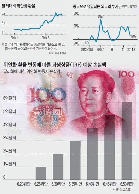 달러대비 위안화 환율. 중국으로 유입되는 외국의 투자금. 위안화 환율 변동에 따른 파생상품 예상 손실액.
