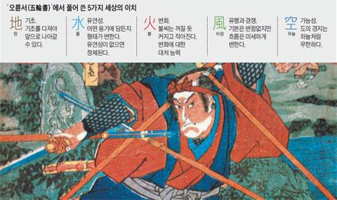 에도 막부시대 최고검사(劒士)로 꼽혔던 미야모토 무사시