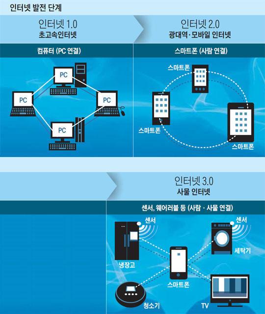 인터넷 발전 단계.