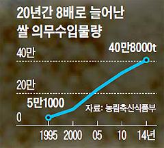 20년간 6배로 늘어난 쌀 의무수입물량 그래프