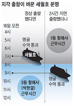 지각 출항이 바꾼 세월호 운명 그래픽