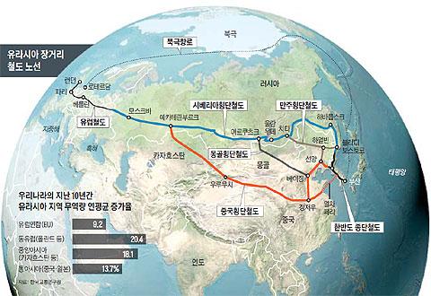 유라시아 장거리 철도 노선.