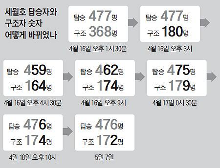 세월호 탑승자와 구조자 숫자 어떻게 바뀌었나 일지표