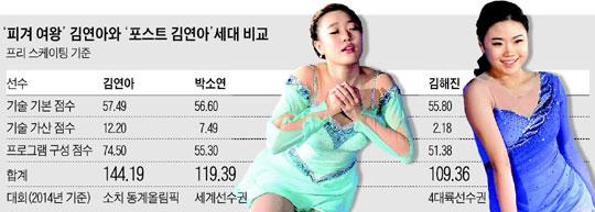 '피겨 여왕' 김연아와 '포스트 김연아' 세대 비교.