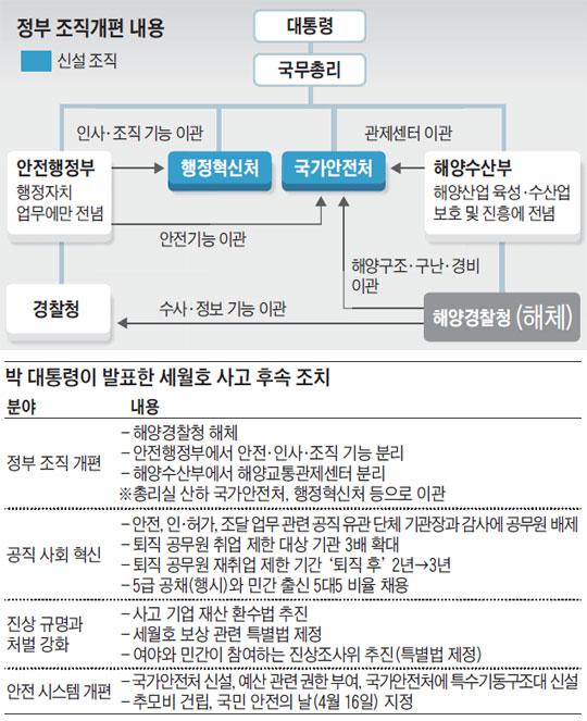 정부 조직개편 내용. 박 대통령이 발표한 세월호 사고 후속 조치.