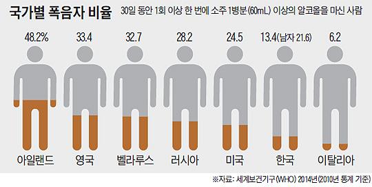 국가별 폭음자 비율 그래프