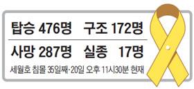 세월호 침몰 현황.