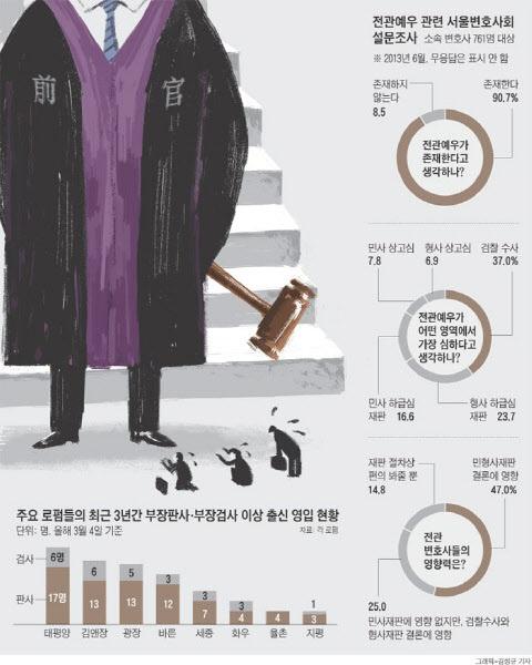 전관예우 관련 서울변호사외 설문 조사