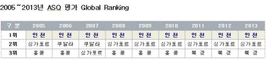 2005~2013년 ASQ 평가 글로벌 랭킹. /인천공항공사 제공