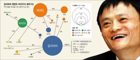 그래픽 알리바바,텐센트,바이두의 세력구도 / 알리바바 마윈 회장