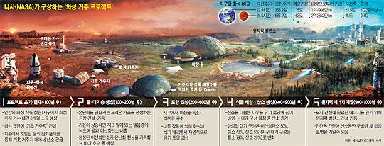 나사(NASA)가 구상하는 '화성 거주 프로젝트'.