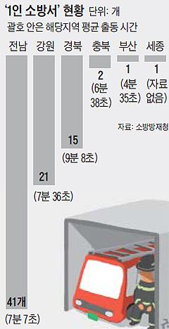 1인 소방서 현황 그래프