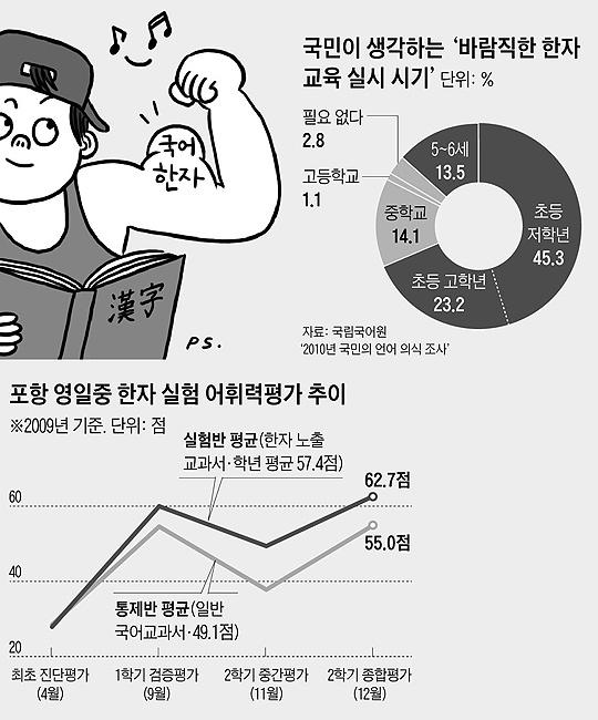 포항 영일중 한자 실험 어휘력평가 추이 그래프