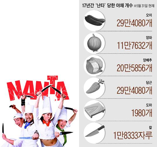 [그래픽] 17년간 '난타' 당한 야채 개수