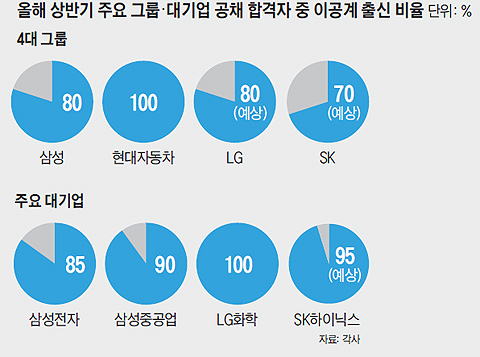 올해 상반기 주요 그룹, 대기업 공채 합격자 중 이공계 출신 비율 그래프