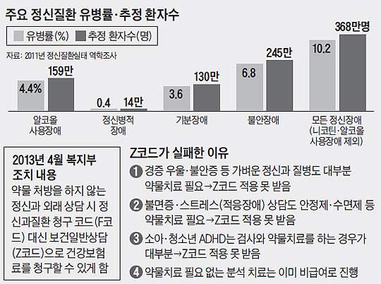 주요 정신질환 유병률·추정 환자수 그래프