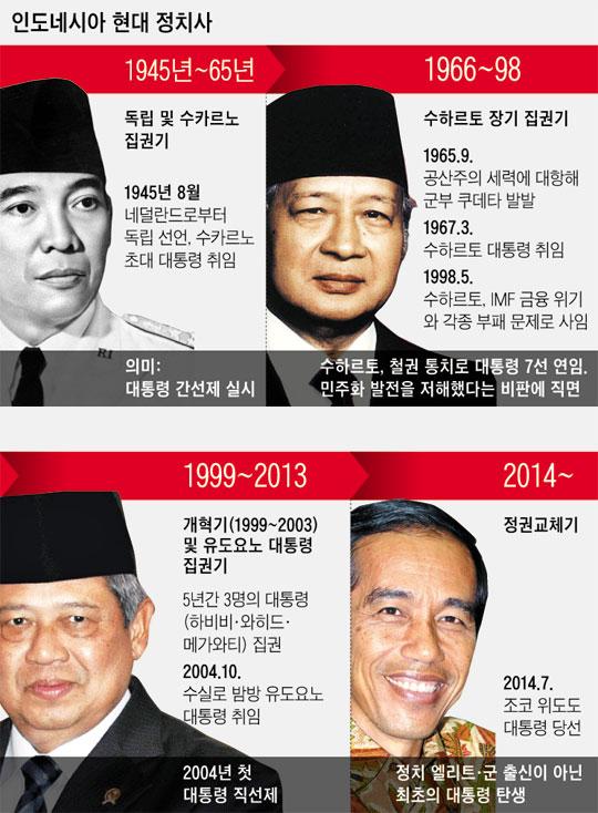 인도네시아 현대 정치사.