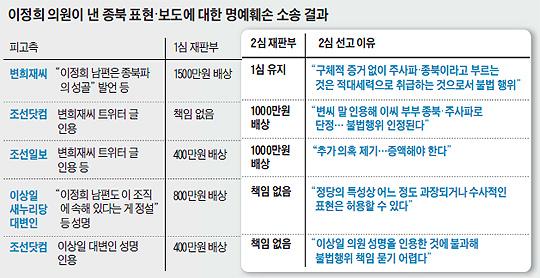 이정희 의원이 낸 종북 표현, 보도에 대한 명예훼손 소송 결과 정리표