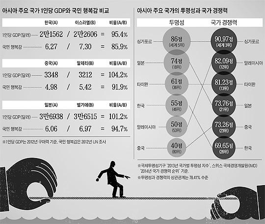 아시아 주요 국가 1인당 GDP와 국민 행복감 비교. 아시아 주요 국가의 투명성과 국가 경쟁력.