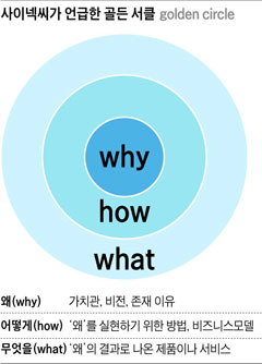 [Weekly BIZ][Cover Story] '왜'를 알아야 진심으로 움직인다