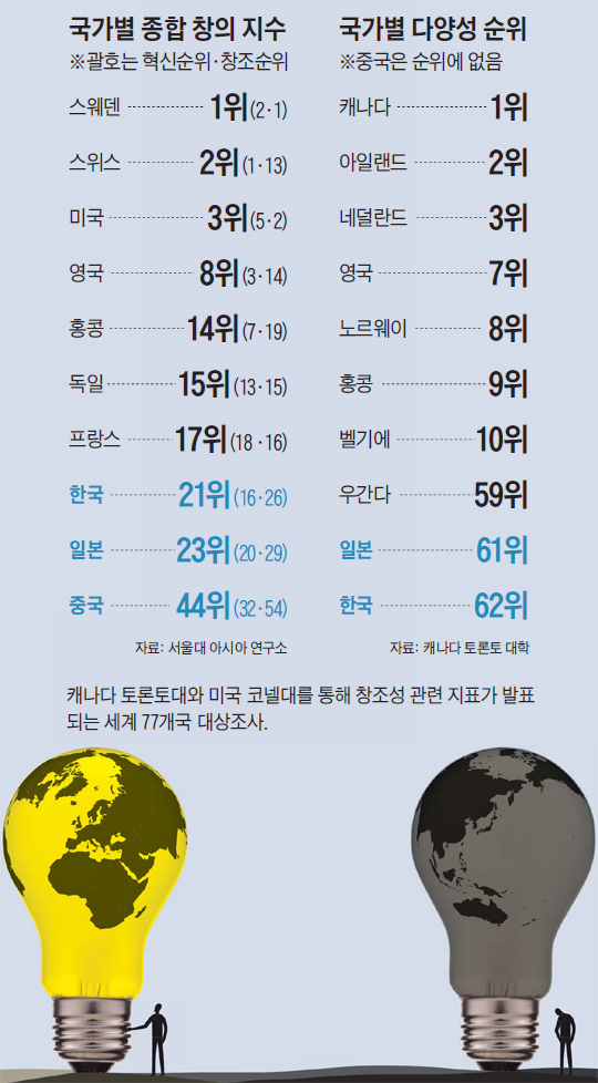 국가별 종합 창의 지수. 국가별 다양성 순위.