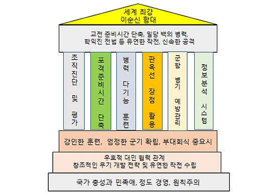 <그림 2>