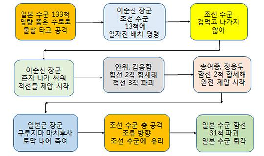 <그림 4> 명량대첩 승리 과정