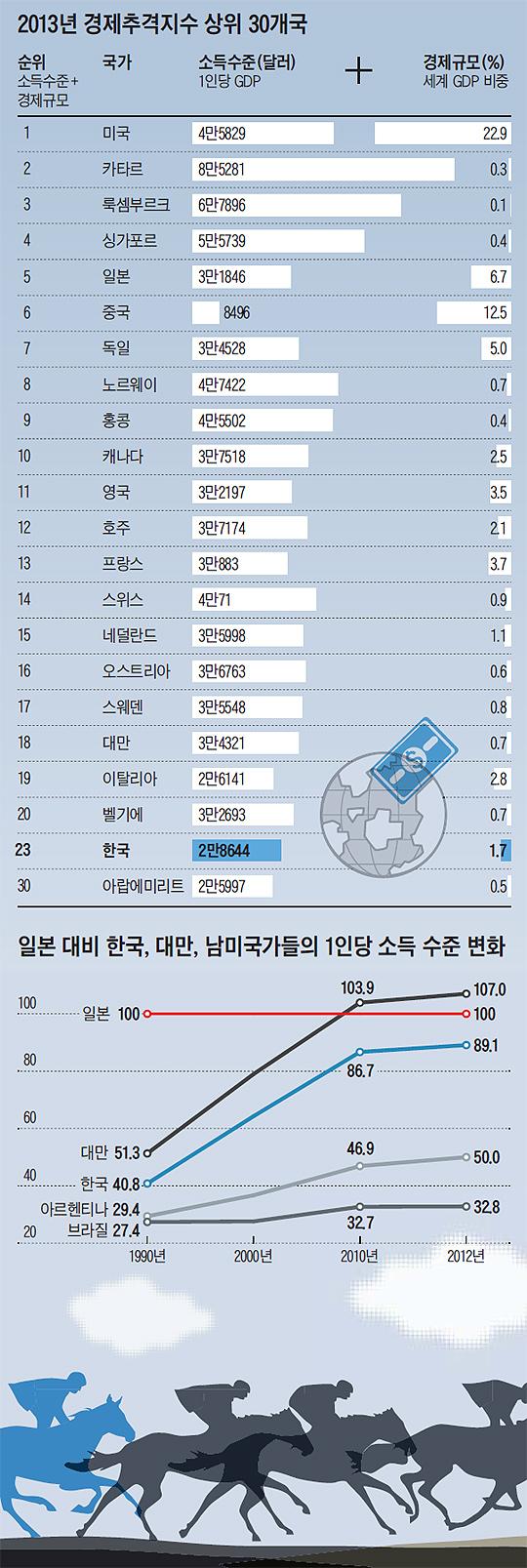 2013년 경제추격지수 상위 30개국. 일본 대비 한국, 대만, 남미국가들의 1인당 소득 수준 변화.