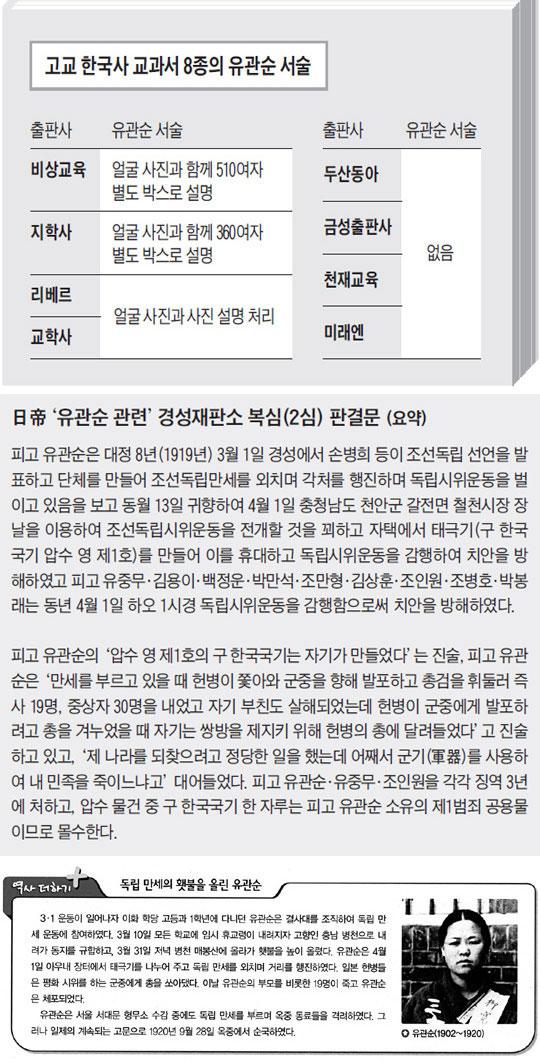 (맨 아래)고교 한국사 교과서(지학사)에 등장하는 유관순.
